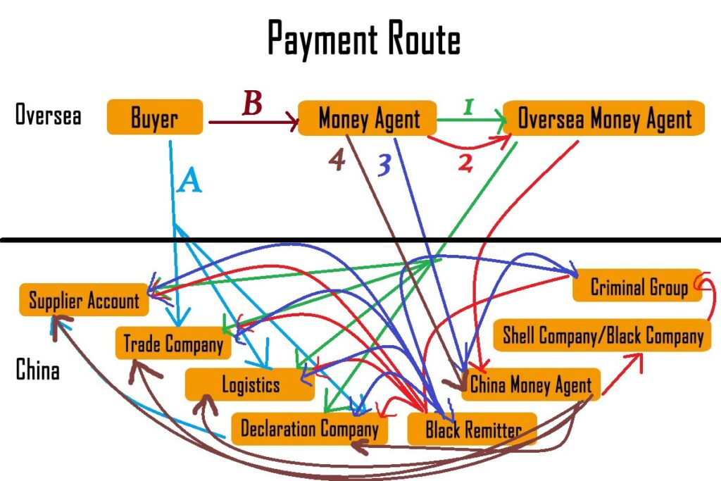Payment Route