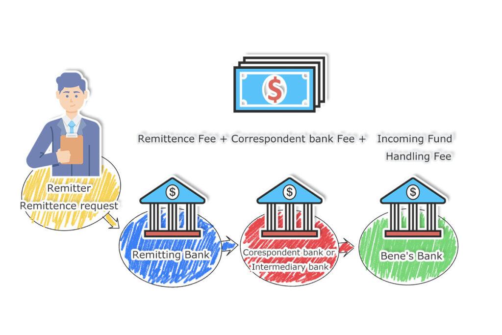 T-T-payment-process