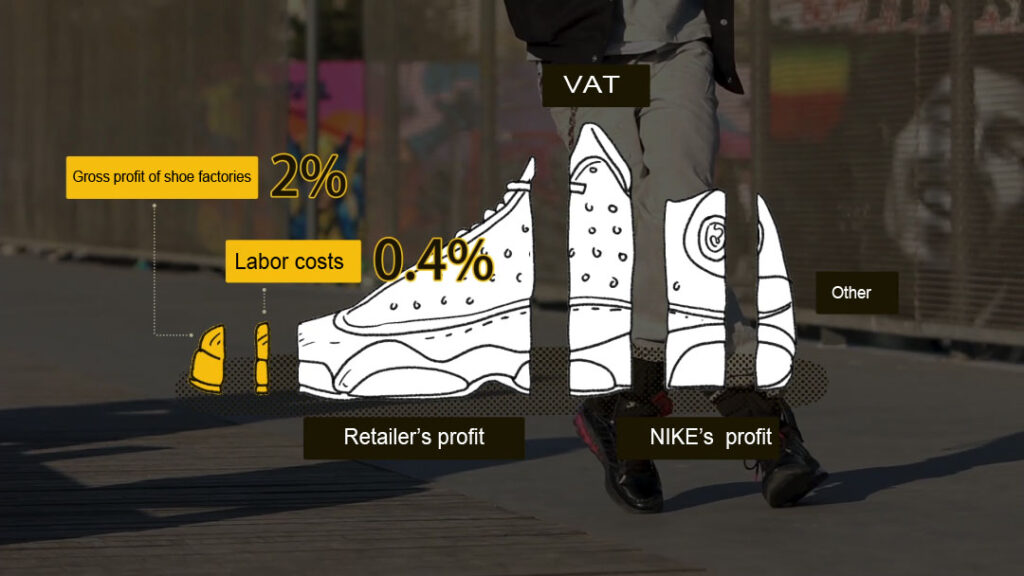 How the profit assign with a Nike shoe