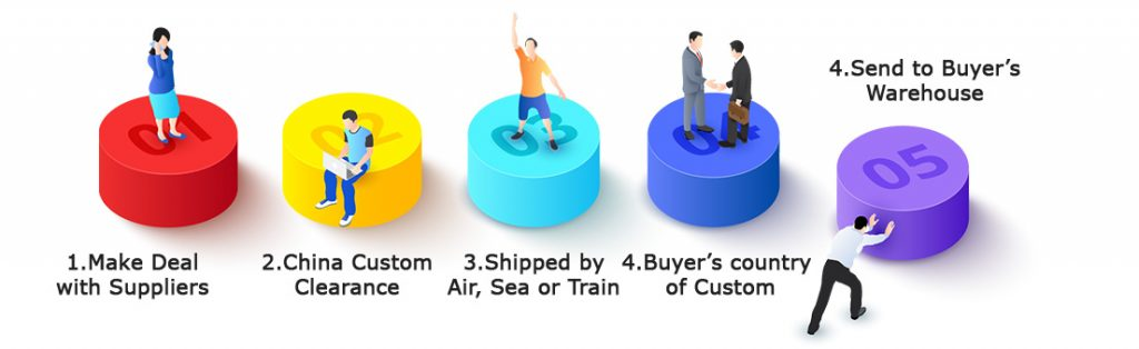 How to shipping from Alibaba Suppliers