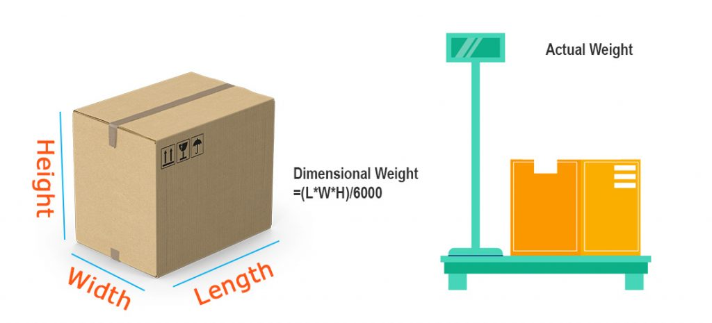 Dimensional Weight and Actual Weight
